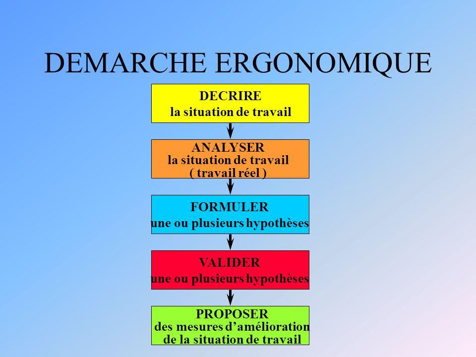 DEMARCHE ERGONOMIQUE DECRIRE la situation de travail ANALYSER la situation de travail ( travail réel ) FORMULER une ou plusieurs hypothèses VALIDER un
