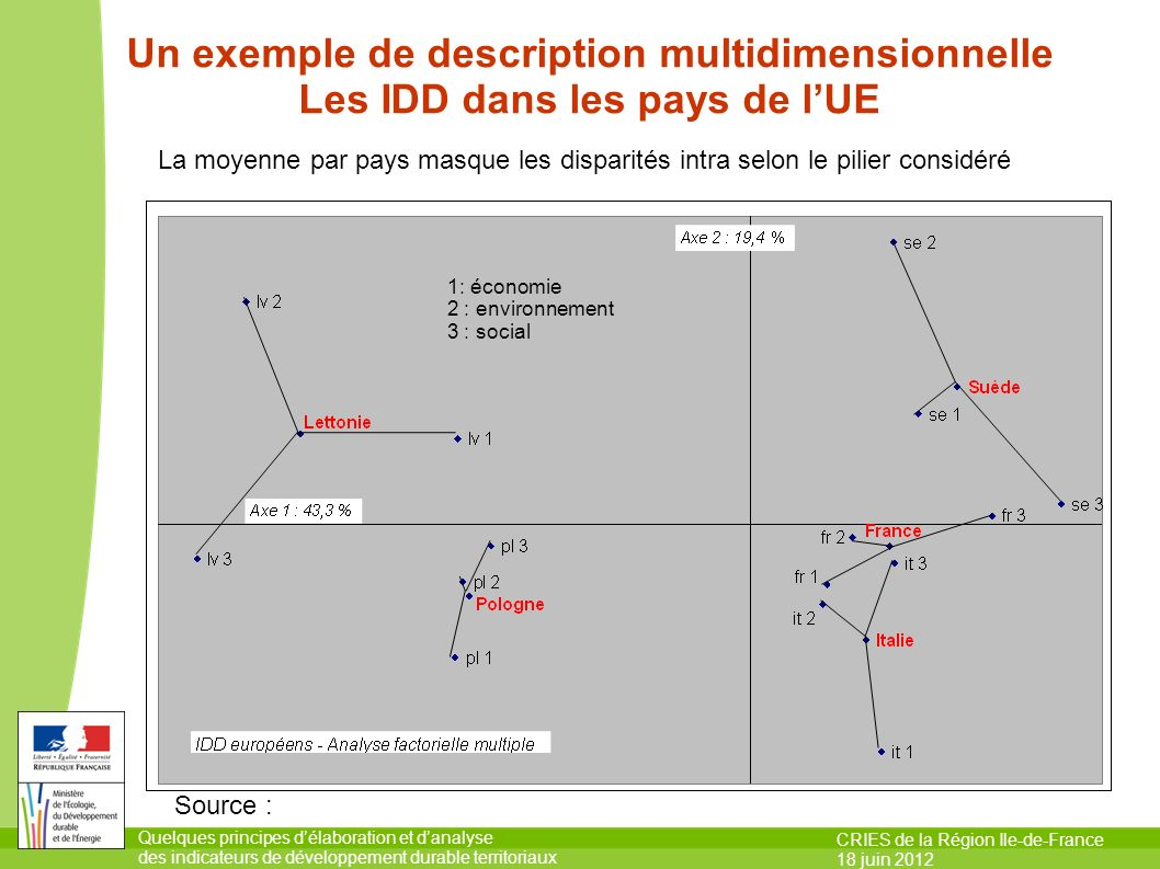 Quelques principes délaboration et danalyse des indicateurs de développement durable territoriaux CRIES de la Région Ile-de-France 18 juin 2012 Un exe