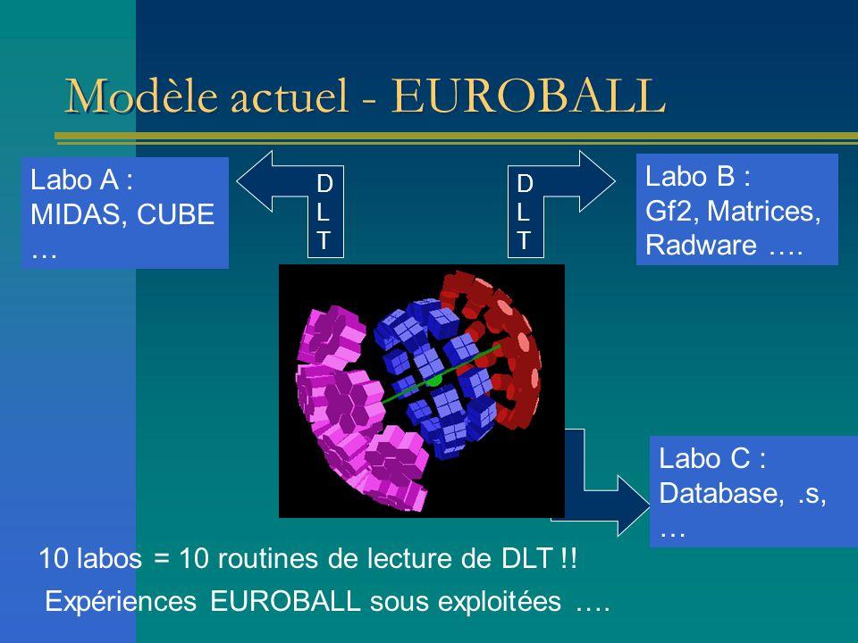Modèle actuel - EUROBALL 10 labos = 10 routines de lecture de DLT !! DLTDLT Labo A : MIDAS, CUBE … DLTDLT Labo B : Gf2, Matrices, Radware …. Labo C :