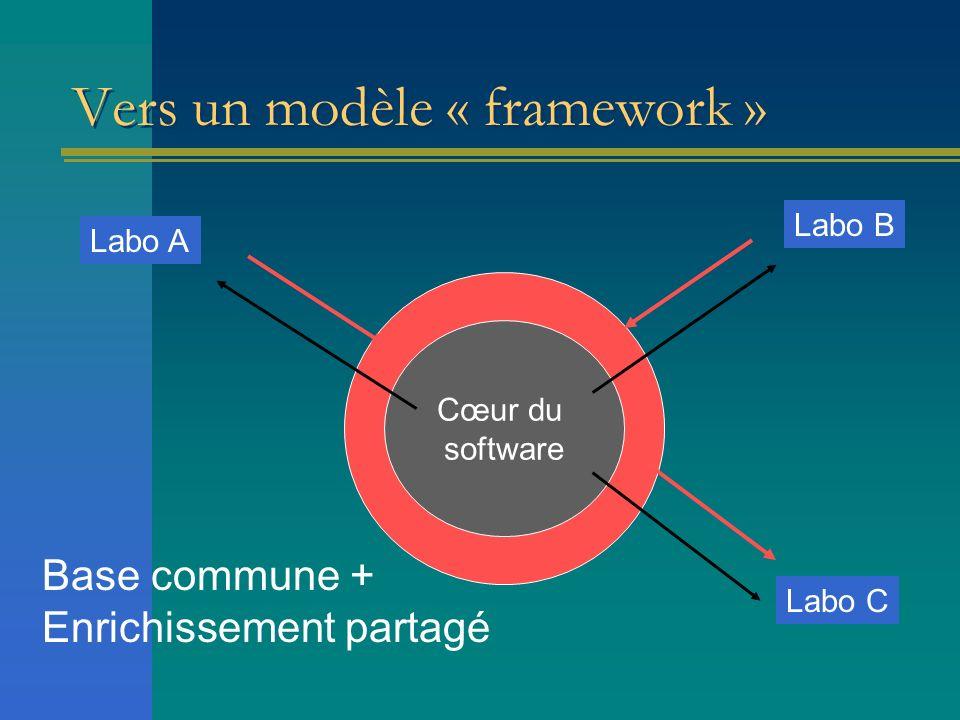 Vers un modèle « framework » Cœur du software Labo A Labo B Labo C Base commune + Enrichissement partagé