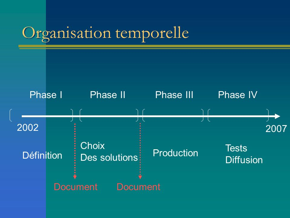 Organisation temporelle Phase IPhase IIPhase IIIPhase IV 2002 2007 Définition Choix Des solutions Production Tests Diffusion Document