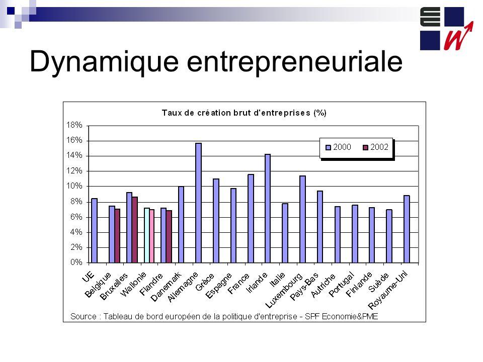 Dynamique entrepreneuriale