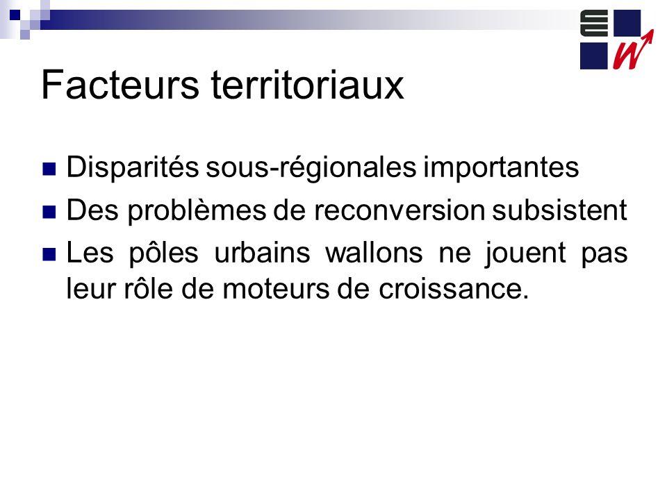 Facteurs territoriaux Disparités sous-régionales importantes Des problèmes de reconversion subsistent Les pôles urbains wallons ne jouent pas leur rôle de moteurs de croissance.