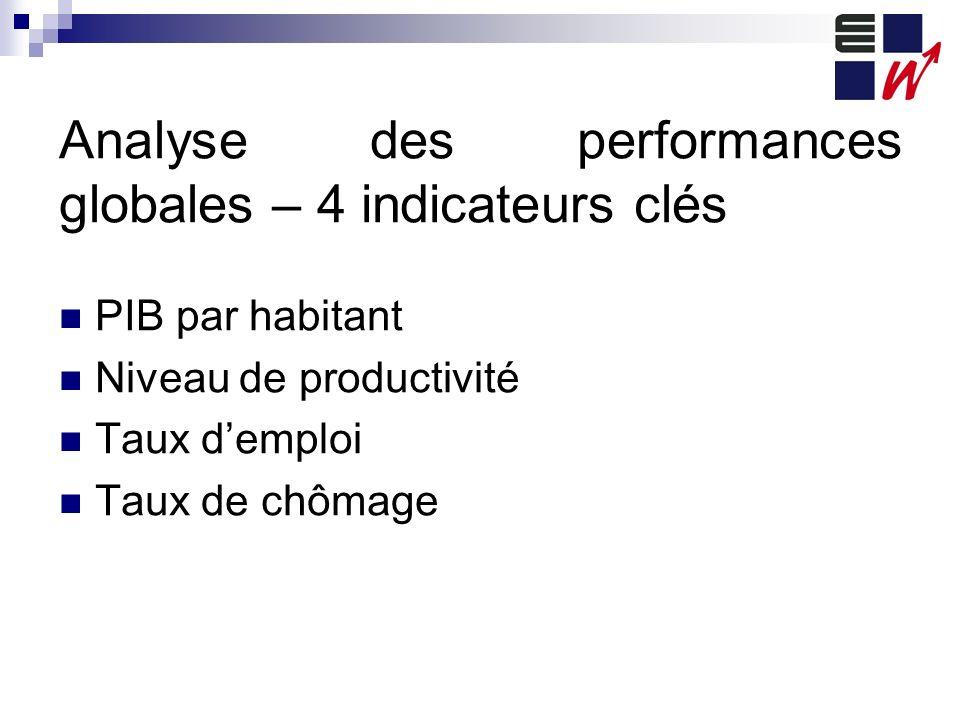 Analyse des performances globales – 4 indicateurs clés PIB par habitant Niveau de productivité Taux demploi Taux de chômage