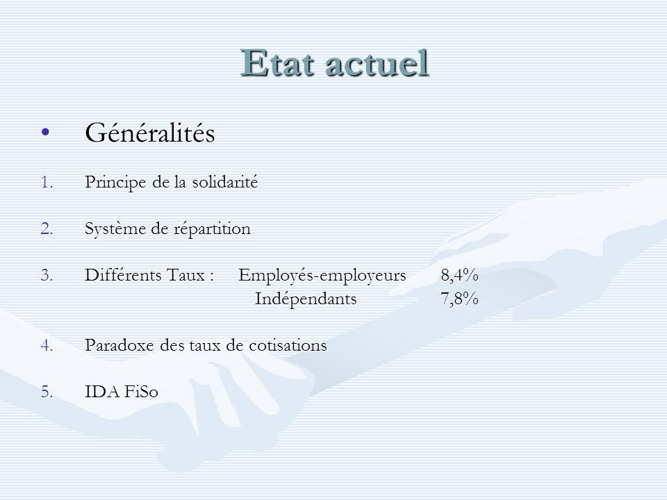 Etat actuel GénéralitésGénéralités 1.Principe de la solidarité 2.Système de répartition 3.Différents Taux : Employés-employeurs8,4% Indépendants 7,8%