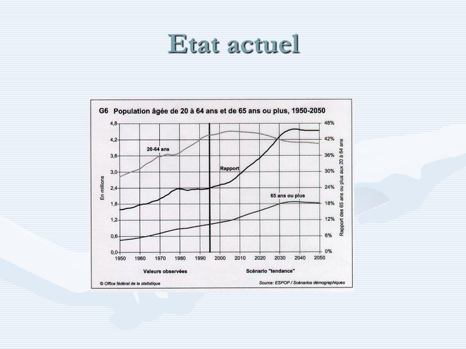 Votation du 16 mai Deux objets pour un même butDeux objets pour un même but Relèvement du taux de la TVARelèvement du taux de la TVA –AVS –AI AnnéeDéjà réalisé11 ème révision 19991% pour l AVS 20050.8% pour l AI 2009 au plus tôt1% pour l AVS