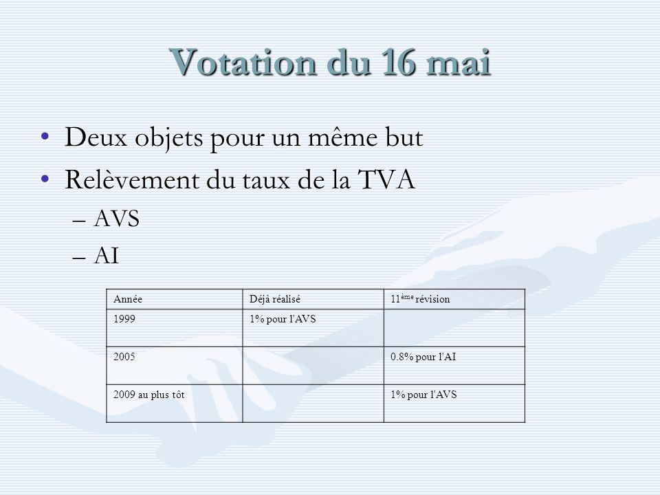 Votation du 16 mai Deux objets pour un même butDeux objets pour un même but Relèvement du taux de la TVARelèvement du taux de la TVA –AVS –AI AnnéeDéj