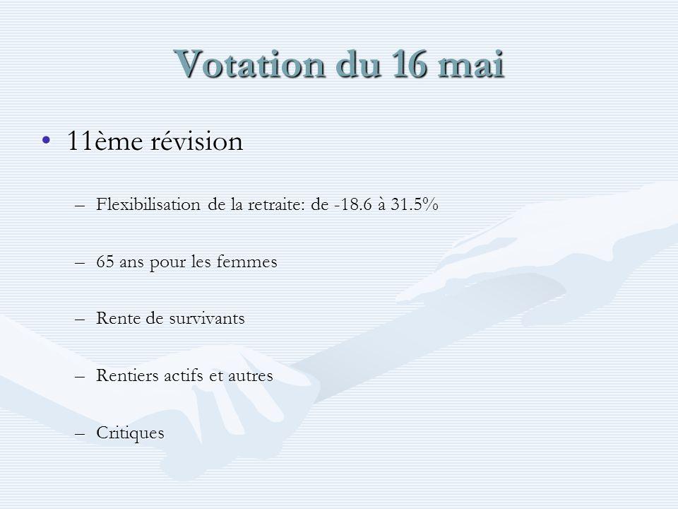 Votation du 16 mai 11ème révision11ème révision –Flexibilisation de la retraite: de -18.6 à 31.5% –65 ans pour les femmes –Rente de survivants –Rentie