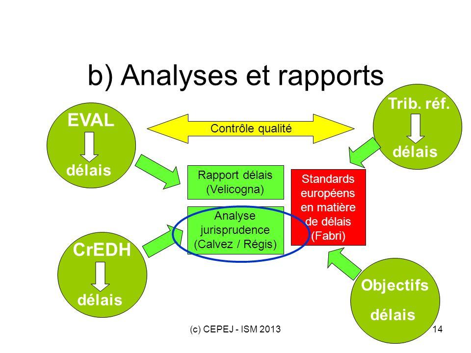 (c) CEPEJ - ISM 201314 délais EVAL délais Trib. réf. délais CrEDH délais Objectifs b) Analyses et rapports Contrôle qualité Rapport délais (Velicogna)