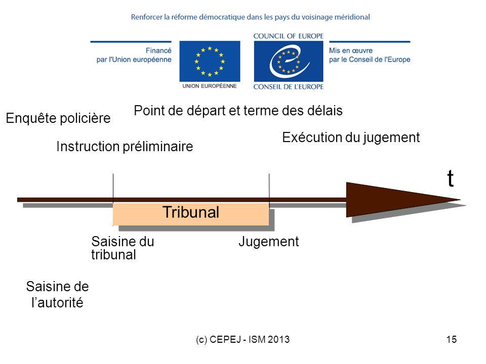 (c) CEPEJ - ISM 201315 Point de départ et terme des délais Enquête policière Instruction préliminaire Saisine du tribunal Jugement Exécution du jugeme