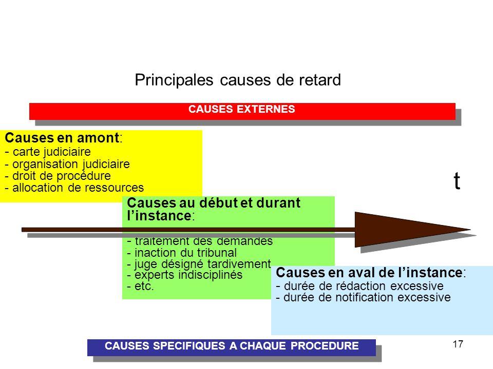 (c) CEPEJ - ISM 201317 Principales causes de retard Causes en amont: - carte judiciaire - organisation judiciaire - droit de procédure - allocation de