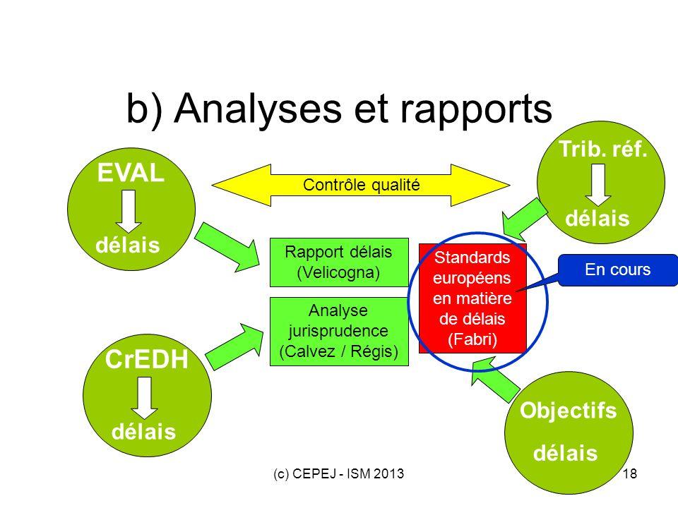 (c) CEPEJ - ISM 201318 délais EVAL délais Trib. réf. délais CrEDH délais Objectifs b) Analyses et rapports Contrôle qualité Rapport délais (Velicogna)