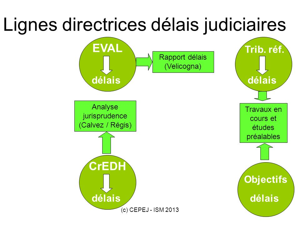 (c) CEPEJ - ISM 201320 délais EVAL délais Trib. réf. délais CrEDH délais Objectifs Lignes directrices délais judiciaires Rapport délais (Velicogna) An