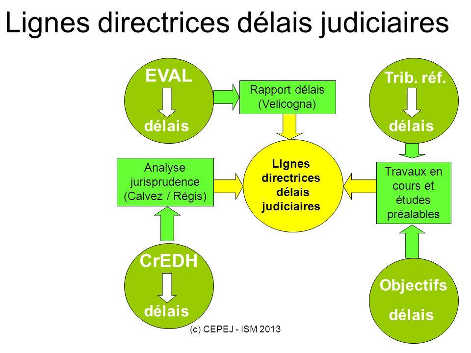 (c) CEPEJ - ISM 201321 délais EVAL délais Trib. réf. délais CrEDH délais Objectifs Lignes directrices délais judiciaires Rapport délais (Velicogna) An