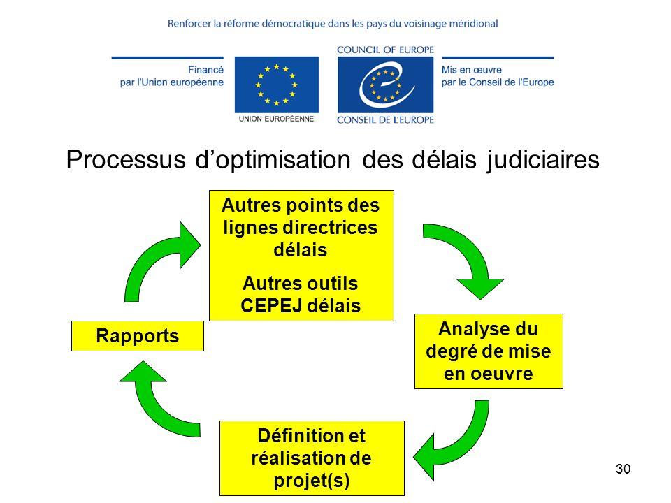 (c) CEPEJ - ISM 201330 Processus doptimisation des délais judiciaires Autres points des lignes directrices délais Autres outils CEPEJ délais Analyse d