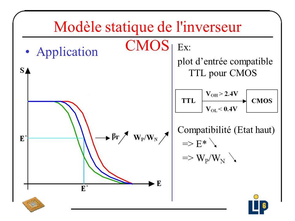 Modèle statique de l'inverseur CMOS Ex: plot dentrée compatible TTL pour CMOS Compatibilité (Etat haut) => E* => W P /W N Application