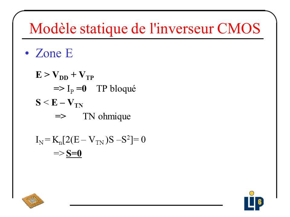 Modèle statique de l'inverseur CMOS Zone E E > V DD + V TP => I P =0 TP bloqué S < E – V TN => TN ohmique I N = K n [2(E – V TN )S –S 2 ]= 0 => S=0