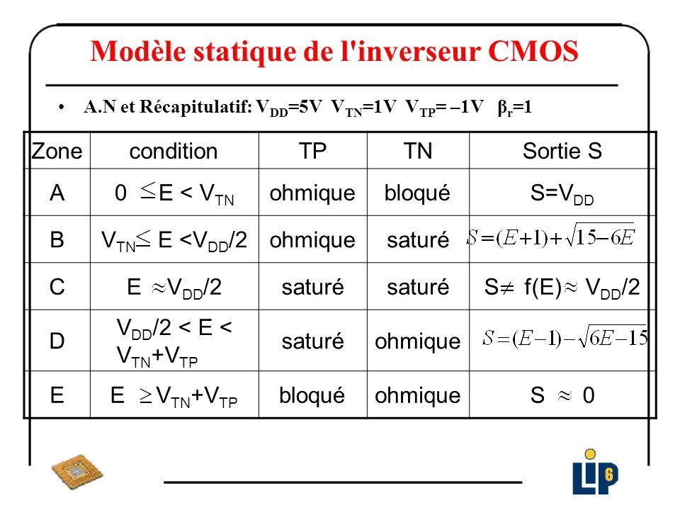 Modèle statique de l'inverseur CMOS A.N et Récapitulatif: V DD =5V V TN =1V V TP = –1V β r =1 ZoneconditionTPTNSortie S A0 E < V TN ohmiquebloquéS=V D