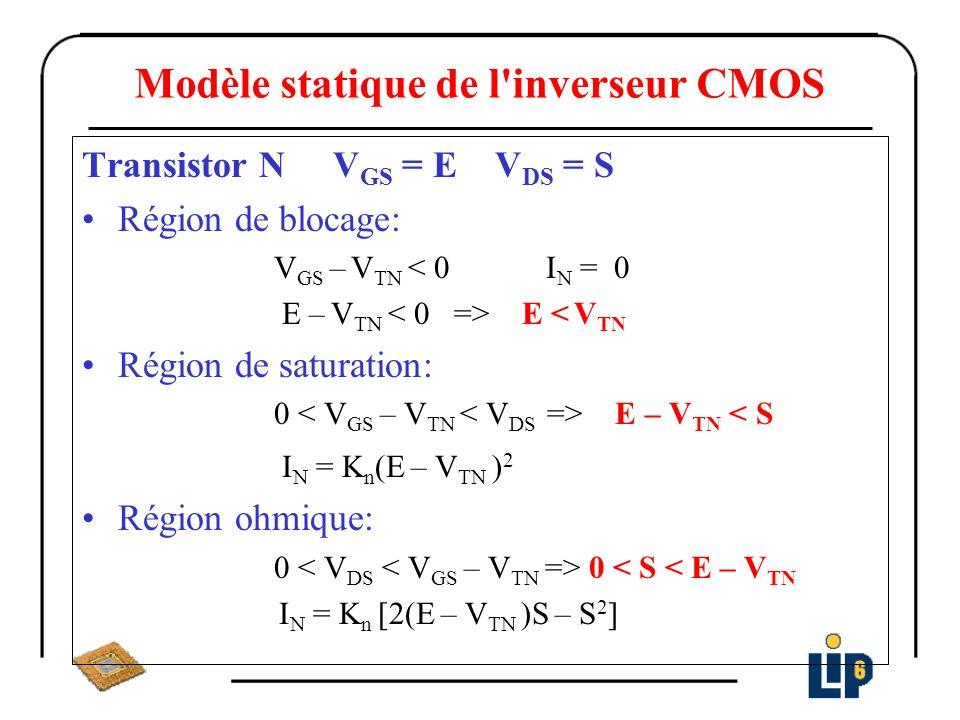 Modèle statique de l inverseur CMOS Transistor P V GS = E – V DD V DS = S – V DD V TP < 0 Région de blocage: V GS – V TP > 0 I P = 0 E – V DD – V TP > 0 => E > V DD + V TP Région de saturation: V DS < V GS – V TP < 0 S – V DD E – V TP > S I P = K P (V DD – E + V TP ) 2 Région ohmique: V GS – V TP < V DS < 0 E – V DD – V TP E – V TP < S I P = K P [2(V DD – E + V TP ) (V DD – S) – (V DD – S) 2 ]