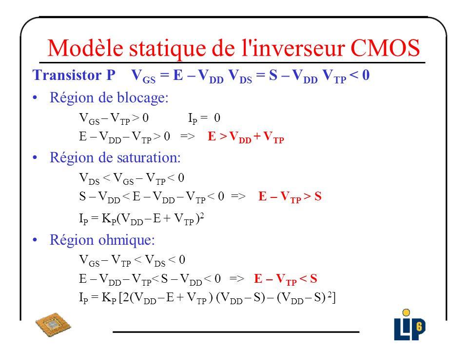 Modèle statique de l'inverseur CMOS Transistor P V GS = E – V DD V DS = S – V DD V TP < 0 Région de blocage: V GS – V TP > 0 I P = 0 E – V DD – V TP >