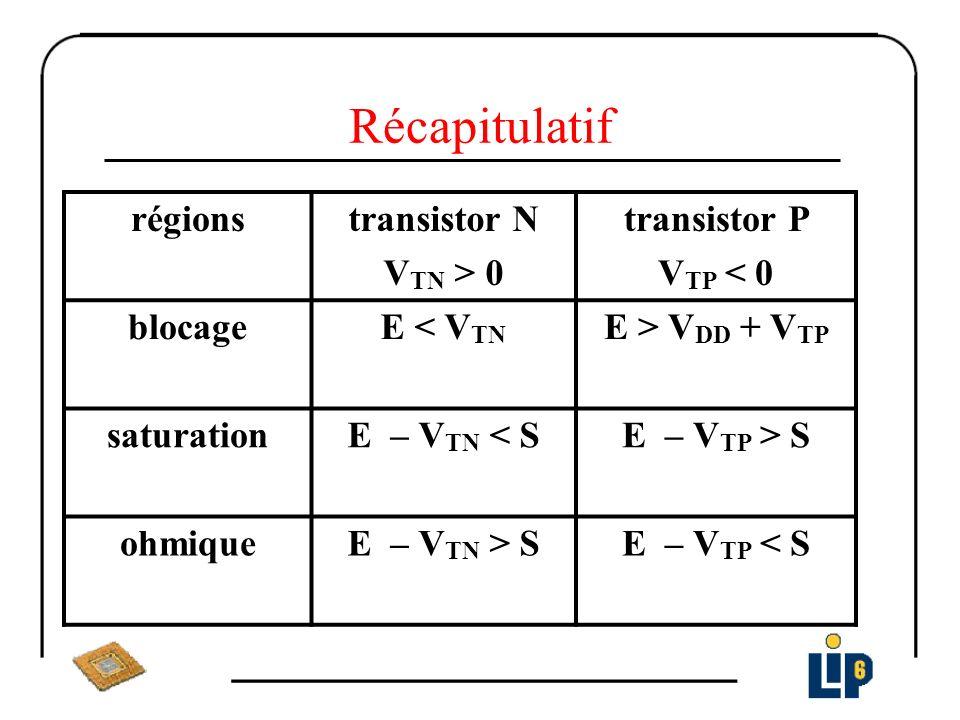 Récapitulatif régionstransistor N V TN > 0 transistor P V TP < 0 blocageE < V TN E > V DD + V TP saturationE – V TN < SE – V TP > S ohmiqueE – V TN >