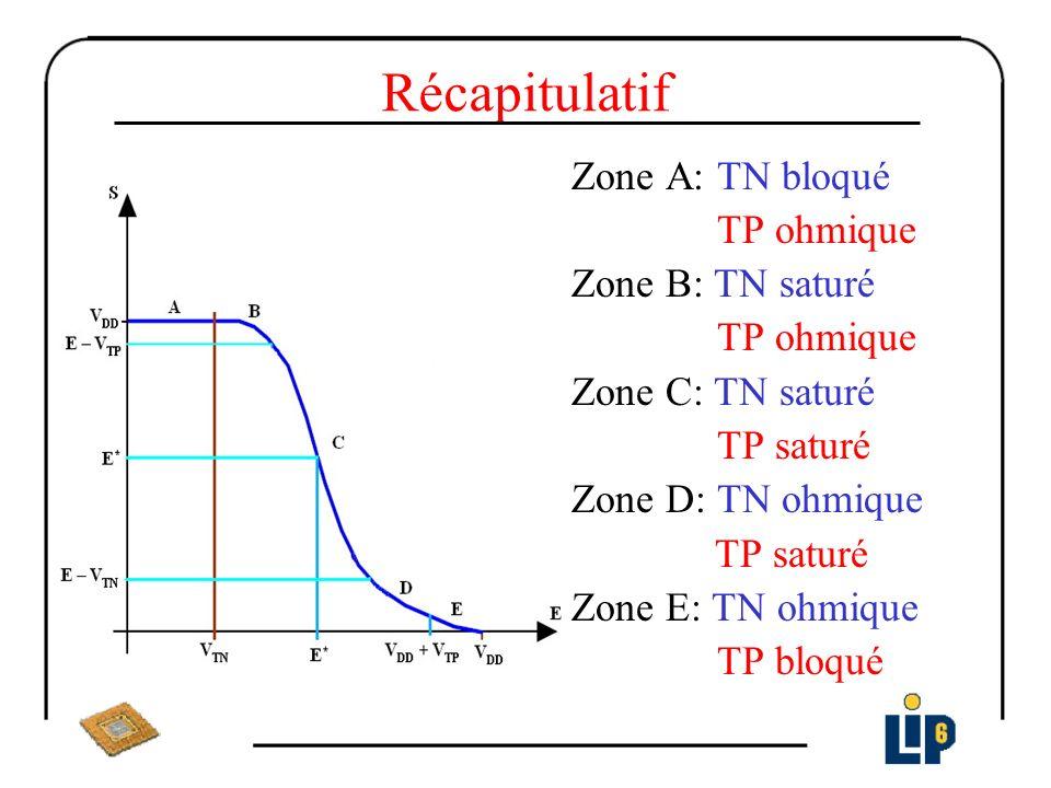 Etude des différents régimes de fonctionnement Zone A E TN bloqué => I N = 0 => I P =0 et S > E – V TP => TN bloqué => I P = K P [2(V DD – E + V TP ) (V DD – S) – (V DD – S) 2 ] =0 Solution V DD – S = 0 => S= V DD