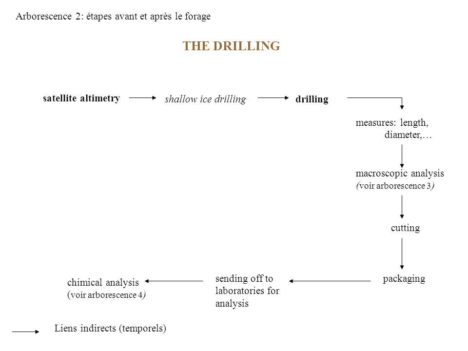 THE DRILLING satellite altimetry shallow ice drillingdrilling measures: length, diameter,… macroscopic analysis ( voir arborescence 3 ) cutting packagingsending off to laboratories for analysis chimical analysis ( voir arborescence 4 ) Arborescence 2: étapes avant et après le forage Liens indirects (temporels)