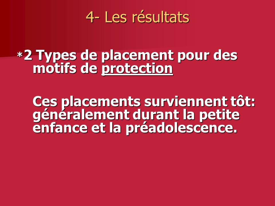 4- Les résultats * 2 Types de placement pour des motifs de protection Ces placements surviennent tôt: généralement durant la petite enfance et la préadolescence.