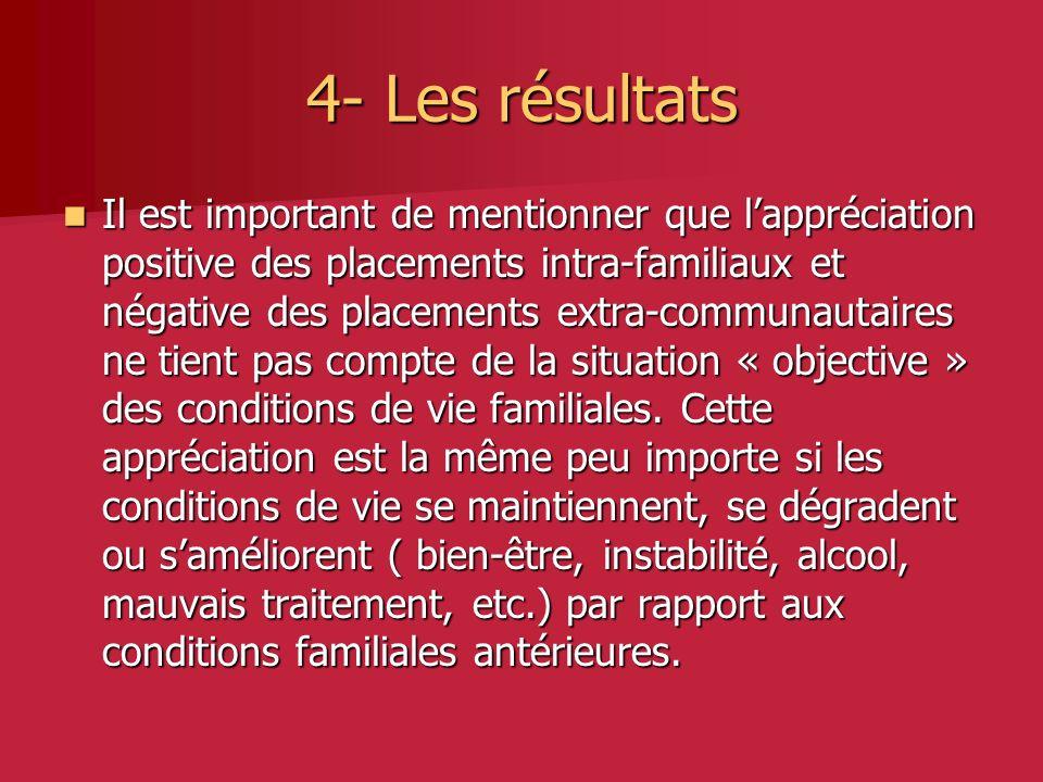 4- Les résultats Il est important de mentionner que lappréciation positive des placements intra-familiaux et négative des placements extra-communautaires ne tient pas compte de la situation « objective » des conditions de vie familiales.
