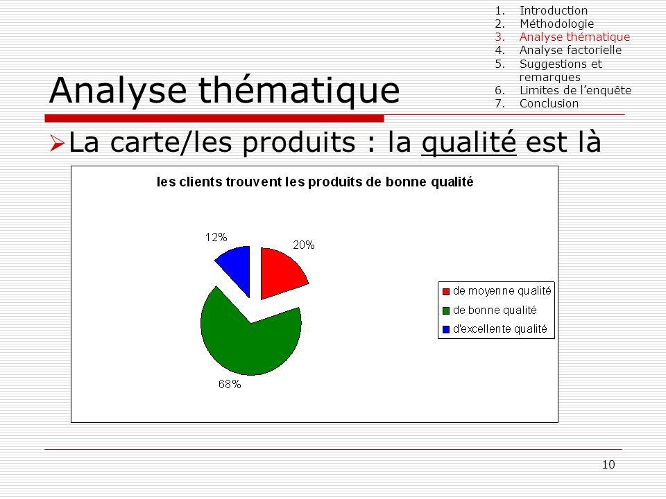 10 Analyse thématique La carte/les produits : la qualité est là 1.Introduction 2.Méthodologie 3.Analyse thématique 4.Analyse factorielle 5.Suggestions