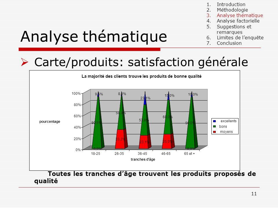11 Analyse thématique Carte/produits: satisfaction générale Toutes les tranches dâge trouvent les produits proposés de qualité 1.Introduction 2.Méthod