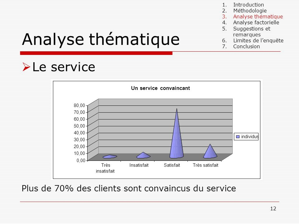 12 Analyse thématique Le service Plus de 70% des clients sont convaincus du service 1.Introduction 2.Méthodologie 3.Analyse thématique 4.Analyse facto