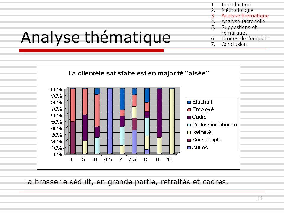 14 Analyse thématique La brasserie séduit, en grande partie, retraités et cadres. 1.Introduction 2.Méthodologie 3.Analyse thématique 4.Analyse factori