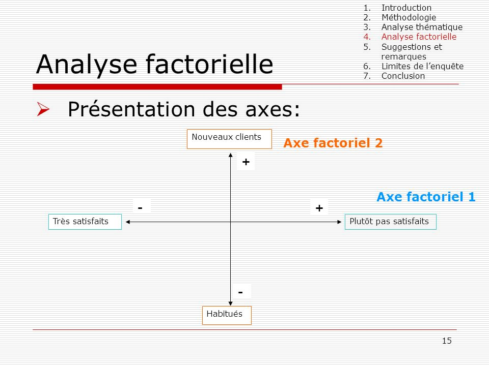 15 Analyse factorielle 1.Introduction 2.Méthodologie 3.Analyse thématique 4.Analyse factorielle 5.Suggestions et remarques 6.Limites de lenquête 7.Con