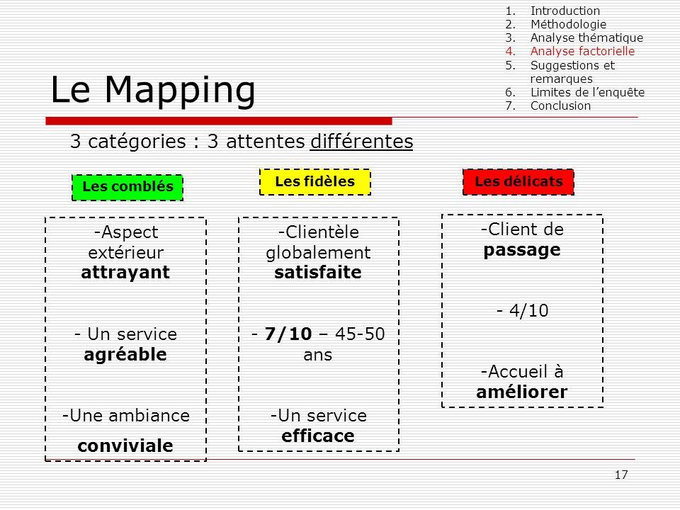 17 Le Mapping 3 catégories : 3 attentes différentes Les fidèles Les comblés Les délicats -Aspect extérieur attrayant - Un service agréable -Une ambian