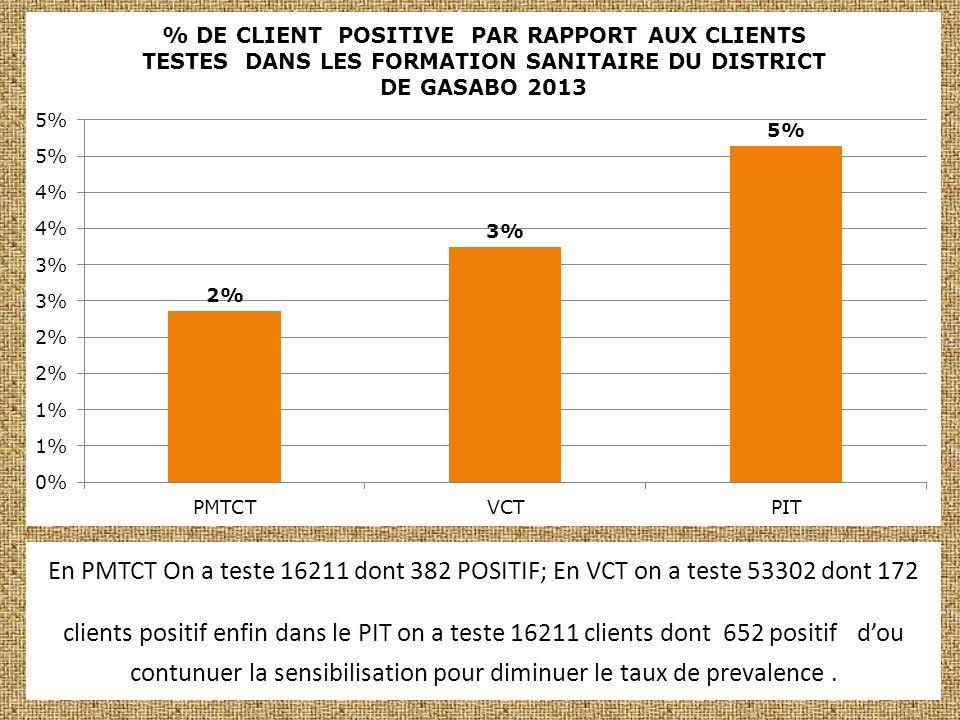 En PMTCT On a teste 16211 dont 382 POSITIF; En VCT on a teste 53302 dont 172 clients positif enfin dans le PIT on a teste 16211 clients dont 652 positif dou contunuer la sensibilisation pour diminuer le taux de prevalence.