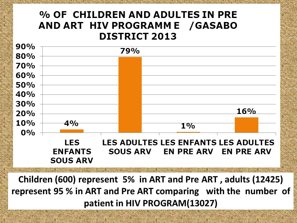 Children (600) represent 5% in ART and Pre ART, adults (12425) represent 95 % in ART and Pre ART comparing with the number of patient in HIV PROGRAM(13027)