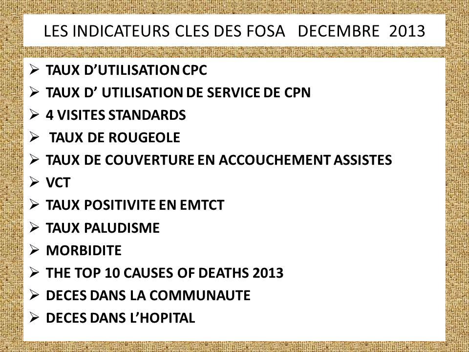 LES INDICATEURS CLES DES FOSA DECEMBRE 2013 TAUX DUTILISATION CPC TAUX D UTILISATION DE SERVICE DE CPN 4 VISITES STANDARDS TAUX DE ROUGEOLE TAUX DE CO