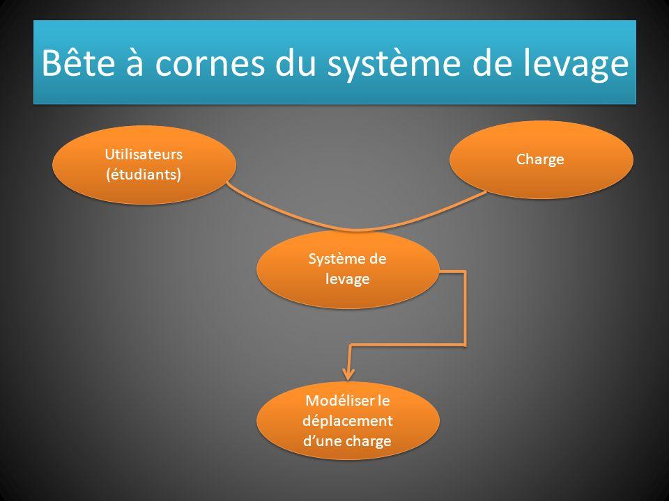 Bête à cornes du système de levage Système de levage Charge Utilisateurs (étudiants) Modéliser le déplacement dune charge