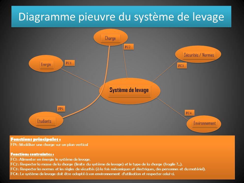 Diagramme pieuvre du système de levage Système de levage Energie Etudiants Charge Sécurités / Normes Environnement FP1 FC1 FC2 FC3 FC4 Fonctions princ
