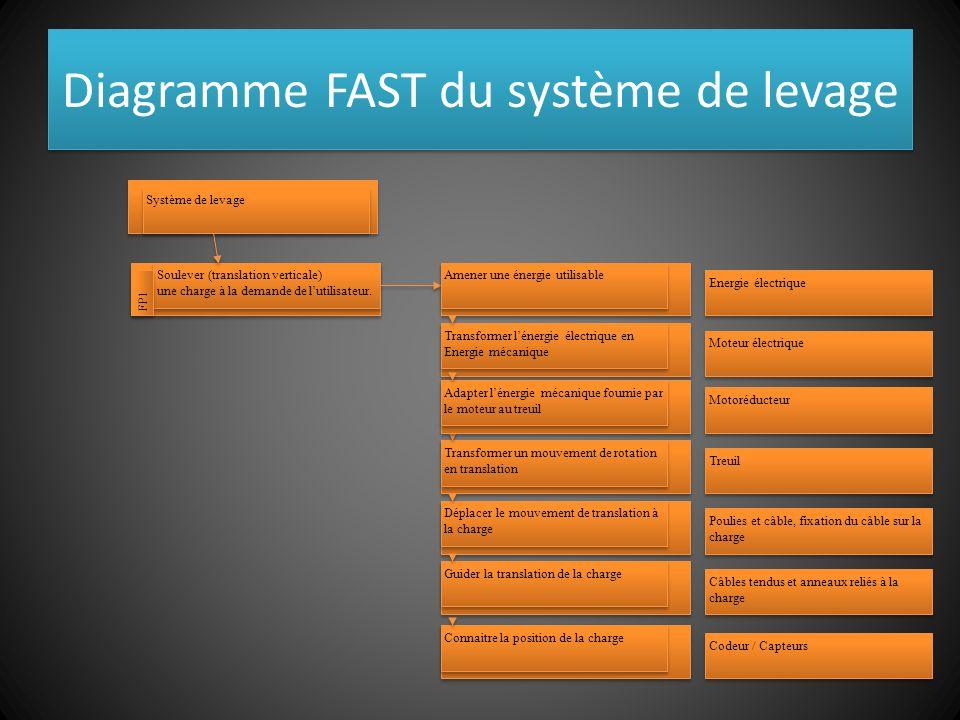 Diagramme FAST du système de levage Soulever (translation verticale) une charge à la demande de lutilisateur.