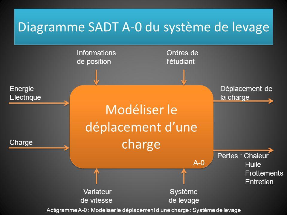 Diagramme SADT A-0 du système de levage Modéliser le déplacement dune charge Charge Energie Electrique Informations de position Ordres de létudiant Dé