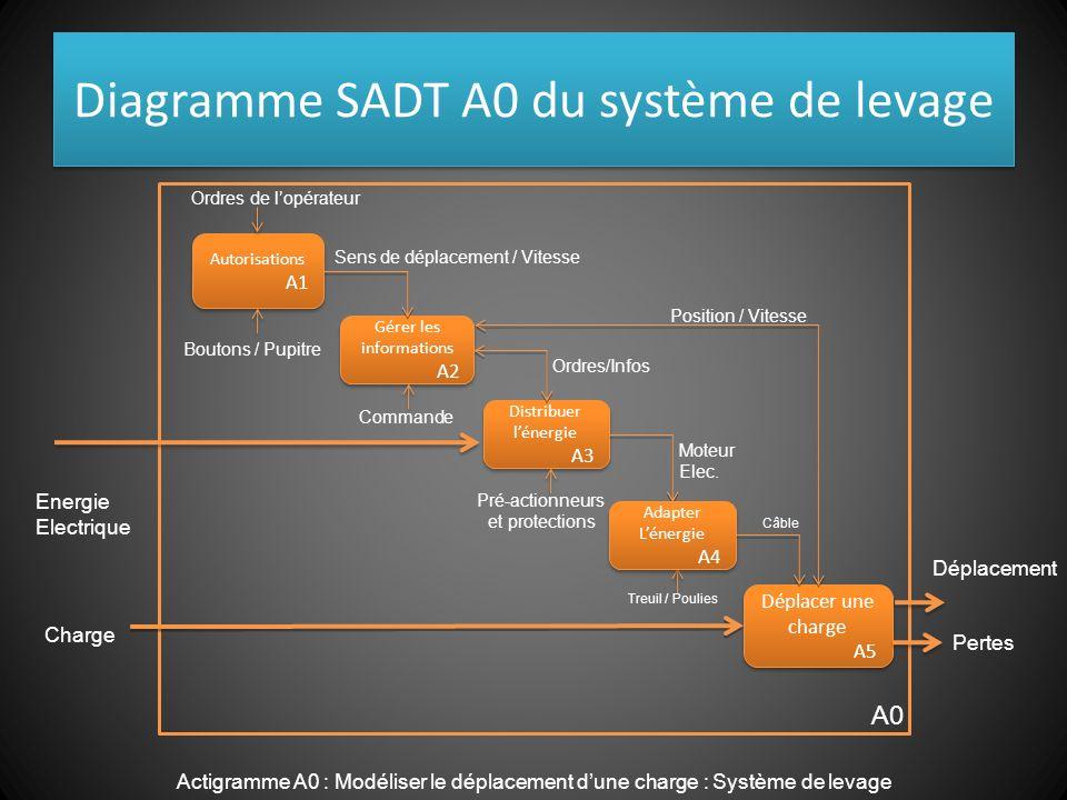 Diagramme SADT A0 du système de levage Autorisations A1 Autorisations A1 Gérer les informations A2 Gérer les informations A2 Distribuer lénergie A3 Di