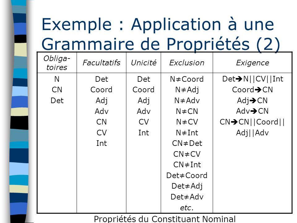 Exemple : Application à une Grammaire de Propriétés (2) Obliga- toires FacultatifsUnicitéExclusionExigence N CN Det Coord Adj Adv CN CV Int Det Coord