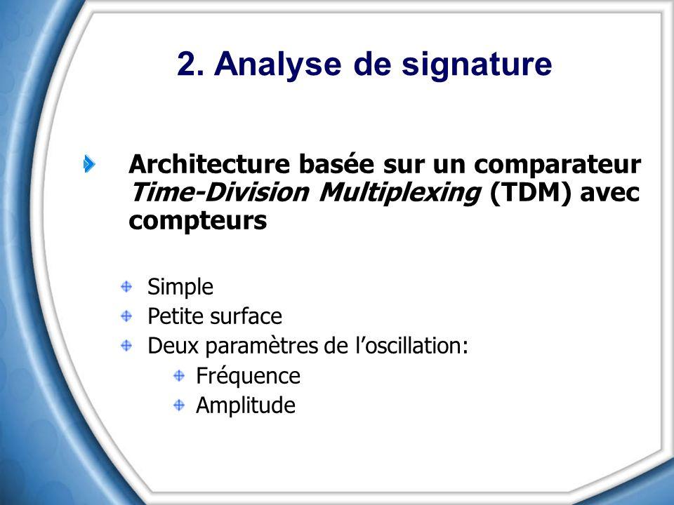 Architecture basée sur un comparateur Time-Division Multiplexing (TDM) avec compteurs Simple Petite surface Deux paramètres de loscillation: Fréquence
