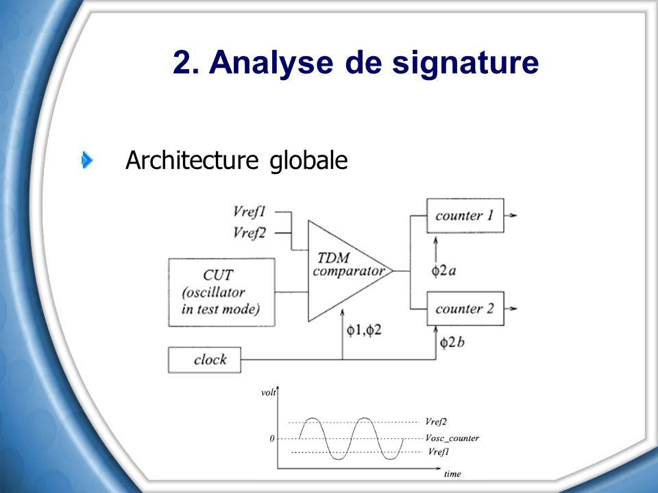 Architecture globale 2. Analyse de signature