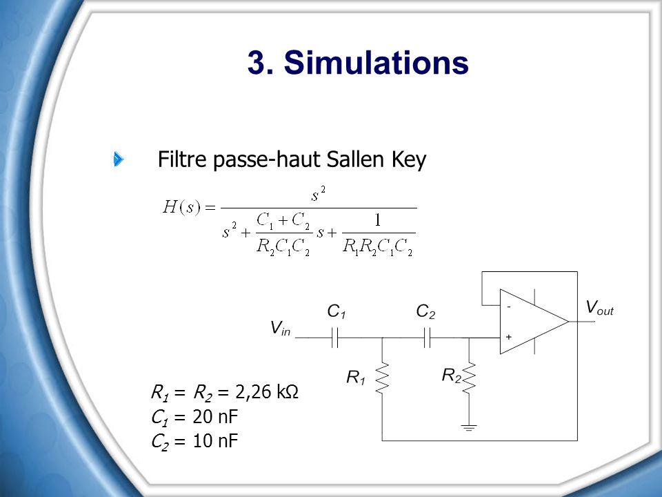 3. Simulations Filtre passe-haut Sallen Key R 1 = R 2 = 2,26 kΩ C 1 = 20 nF C 2 = 10 nF