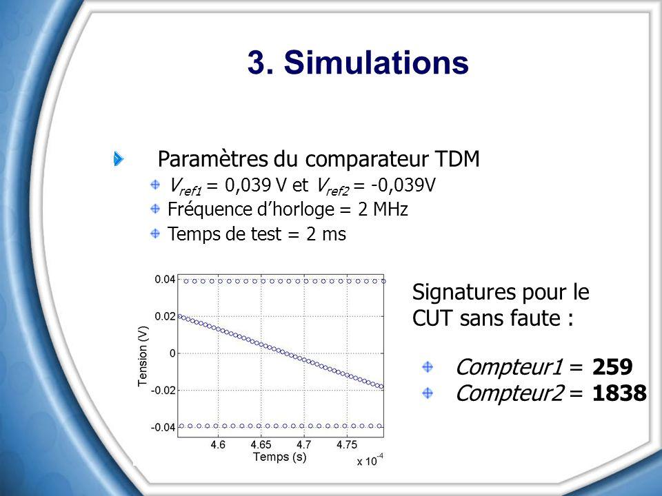 3. Simulations Paramètres du comparateur TDM V ref1 = 0,039 V et V ref2 = -0,039V Fréquence dhorloge = 2 MHz Temps de test = 2 ms Signatures pour le C