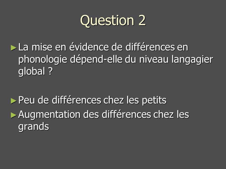 Question 2 La mise en évidence de différences en phonologie dépend-elle du niveau langagier global .