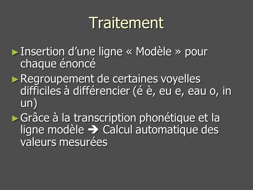Traitement Insertion dune ligne « Modèle » pour chaque énoncé Insertion dune ligne « Modèle » pour chaque énoncé Regroupement de certaines voyelles difficiles à différencier (é è, eu e, eau o, in un) Regroupement de certaines voyelles difficiles à différencier (é è, eu e, eau o, in un) Grâce à la transcription phonétique et la ligne modèle Calcul automatique des valeurs mesurées Grâce à la transcription phonétique et la ligne modèle Calcul automatique des valeurs mesurées